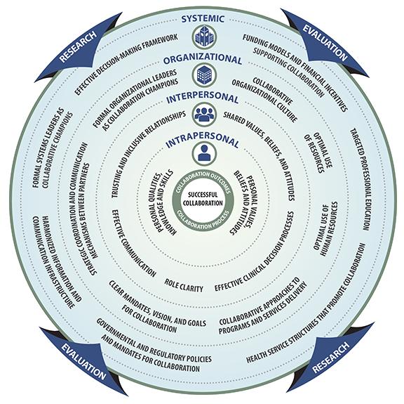 Framework Diagram for Collaboration