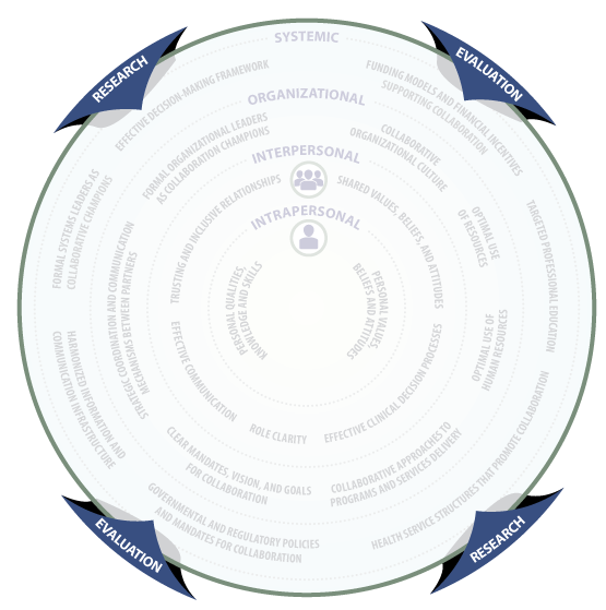 Research and Evaluation Framework