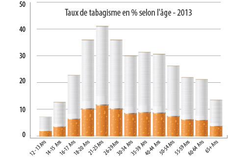 Smoking Rate Graph
