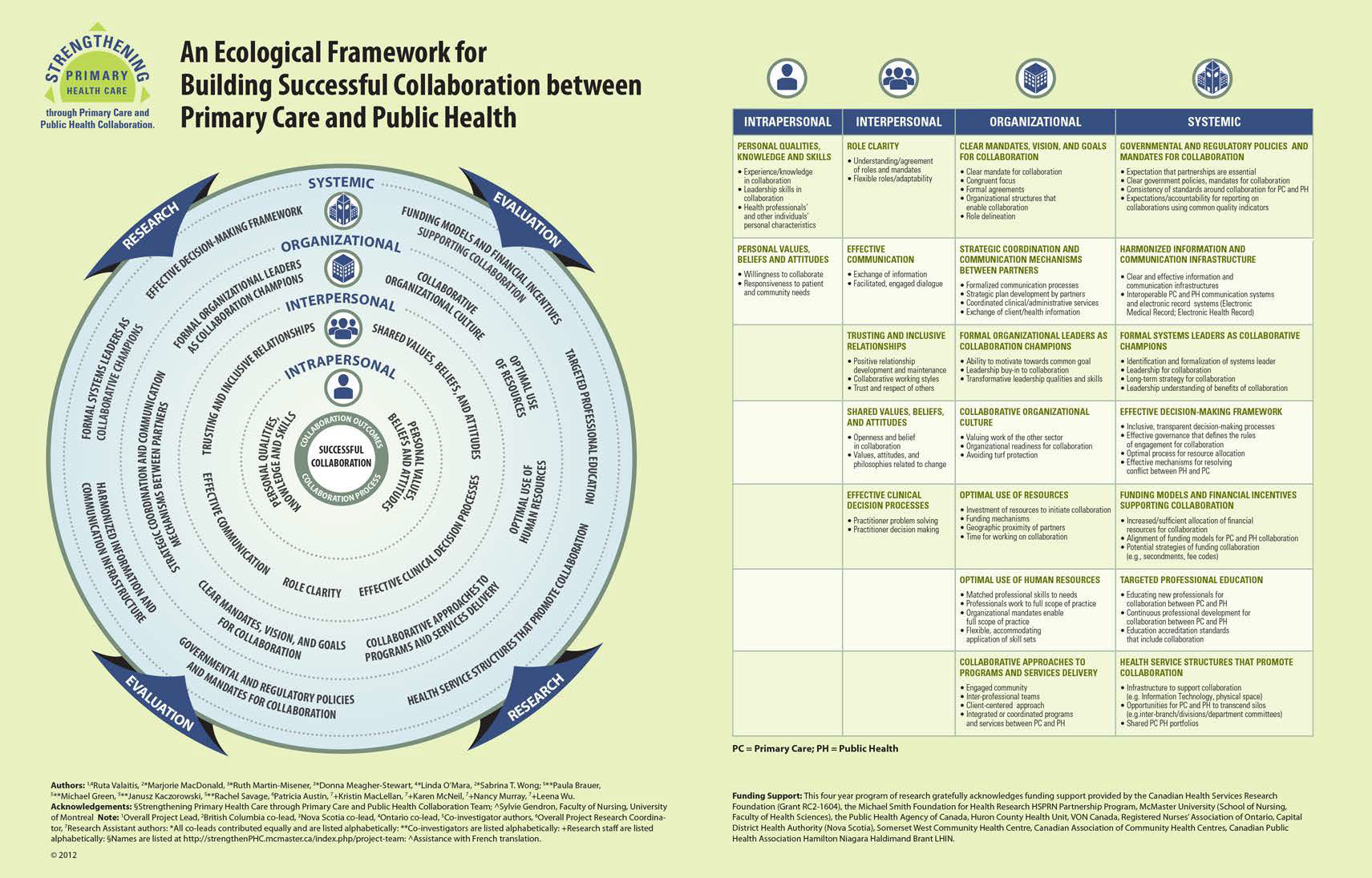 Ecological Framework